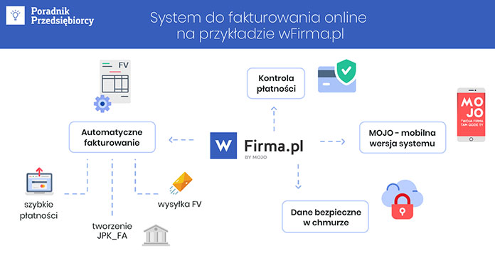system do fakturowania online